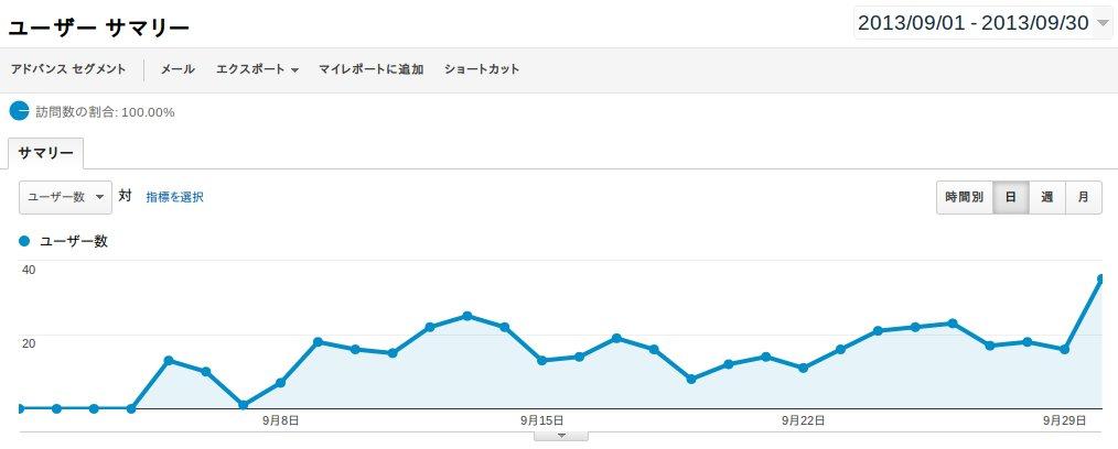このブログの9月1日から30日までのユーザー数推移